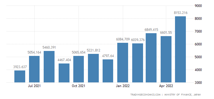 Japan Imports of Processed Oils & Fats,and Waxes