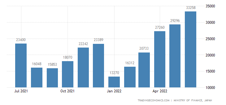 Japan Imports of Soy Beans