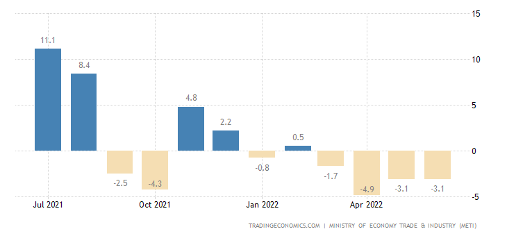 Japan Industrial Production