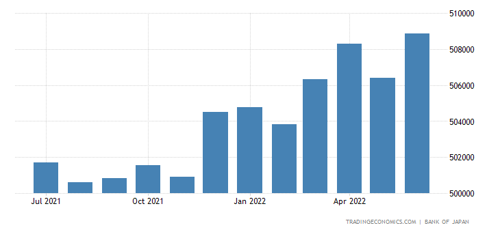 Japan Loans to Private Sector
