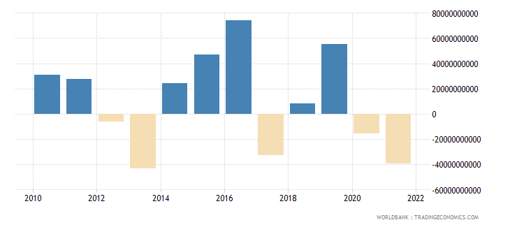 japan net errors and omissions adjusted bop us dollar wb data