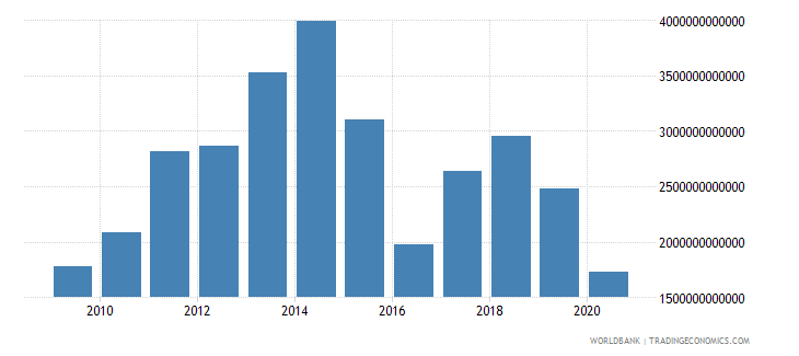japan net taxes on products current lcu wb data