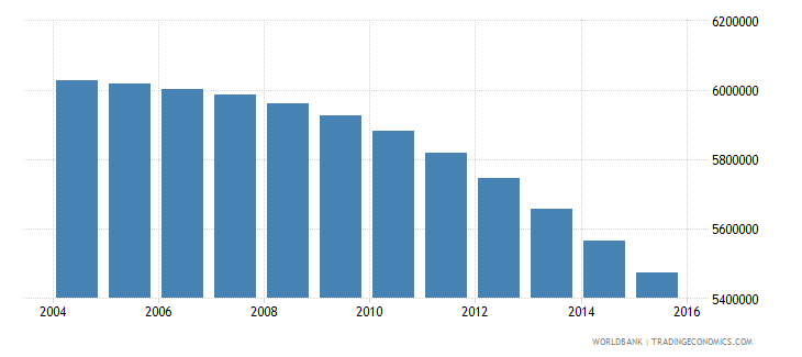 japan population ages 7 11 total wb data