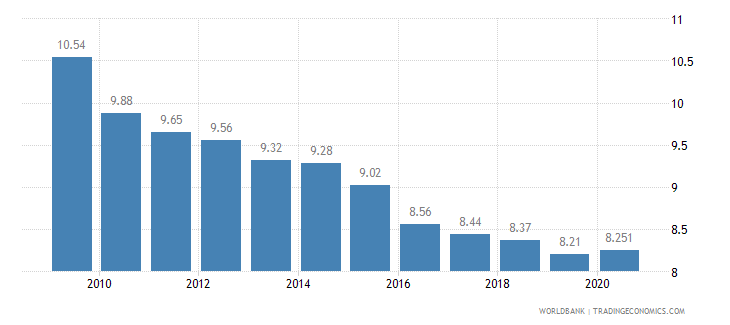 japan vulnerable employment total percent of total employment wb data