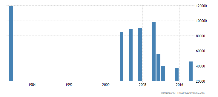 jordan adult illiterate population 15 years male number wb data