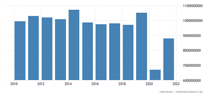 jordan exports as a capacity to import constant lcu wb data