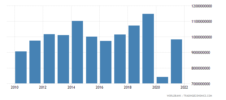 jordan exports of goods and services current lcu wb data