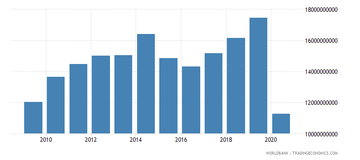 jordan exports of goods services and income bop us dollar wb data