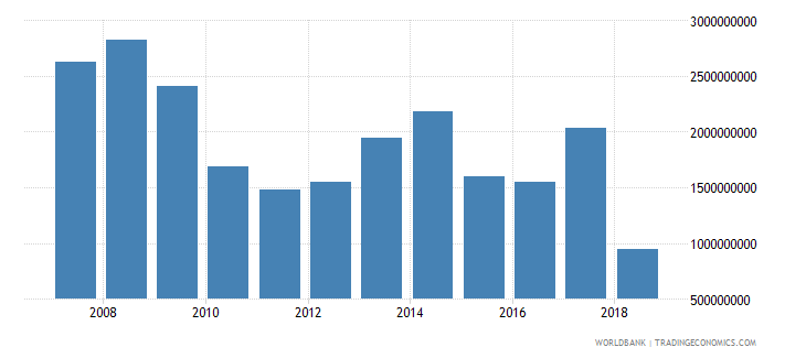 jordan foreign direct investment net inflows in reporting economy drs us dollar wb data