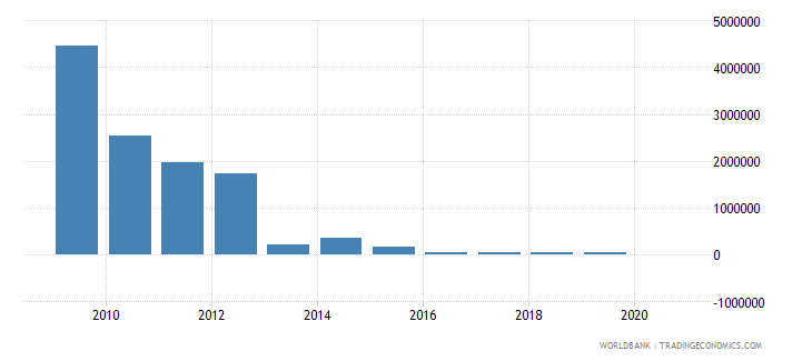 jordan net bilateral aid flows from dac donors greece us dollar wb data
