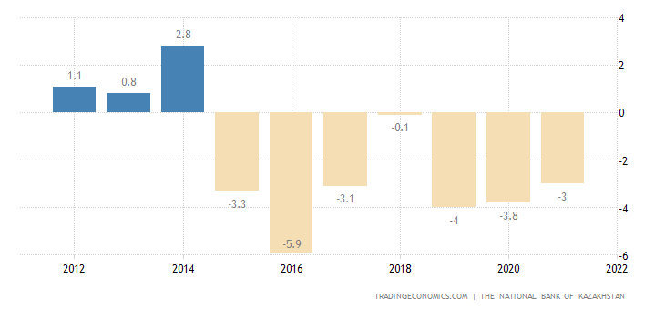 Kazakhstan Current Account to GDP