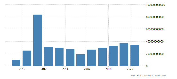 kazakhstan customs and other import duties current lcu wb data