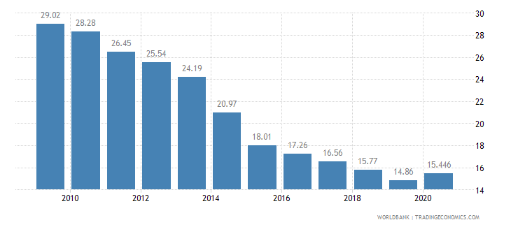kazakhstan employment in agriculture percent of total employment wb data
