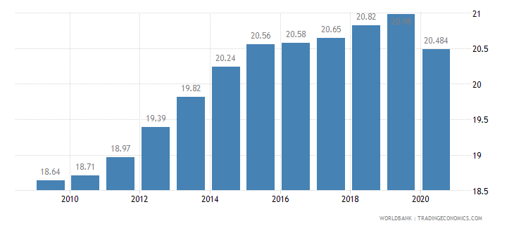 kazakhstan employment in industry percent of total employment wb data