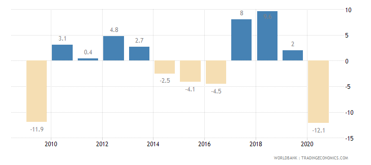 kazakhstan exports of goods and services annual percent growth wb data