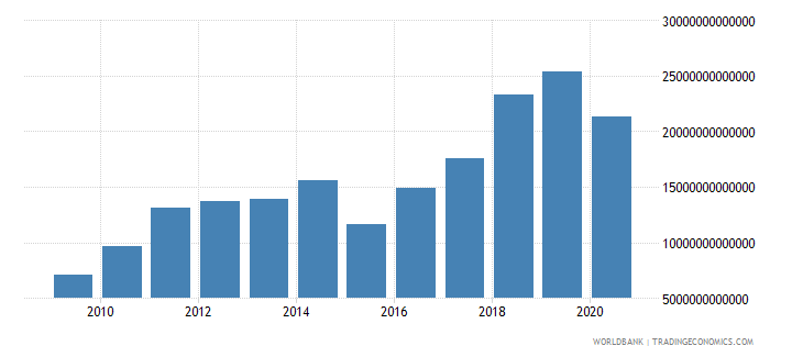 kazakhstan exports of goods and services current lcu wb data