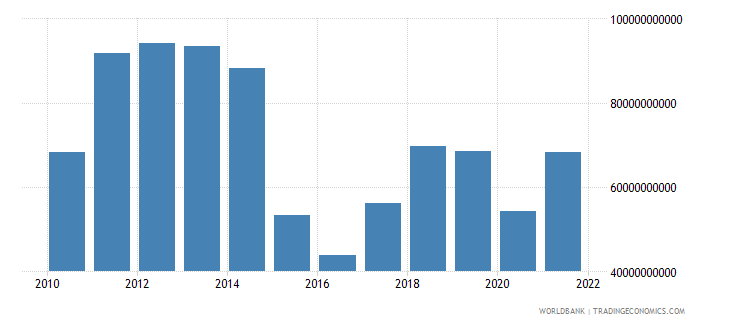 kazakhstan exports of goods services and income bop us dollar wb data