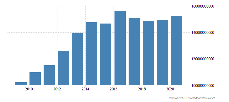 kazakhstan external debt stocks long term dod us dollar wb data