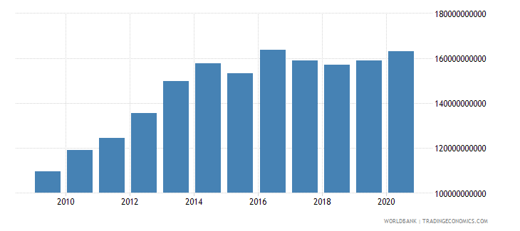 kazakhstan external debt stocks total dod us dollar wb data