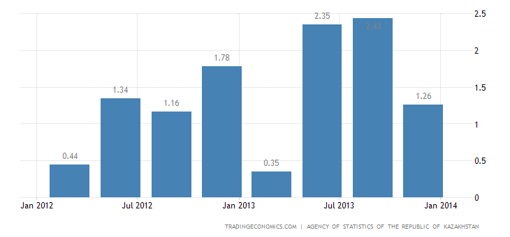 Kazakhstan GDP Growth Rate
