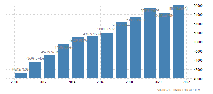 kazakhstan gdp per person employed constant 1990 ppp dollar wb data