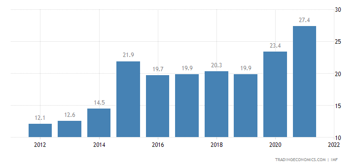 Kazakhstan Government Debt to GDP