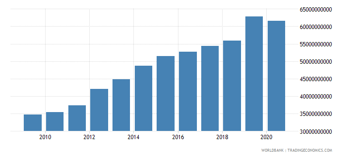 kazakhstan gross capital formation constant 2000 us dollar wb data