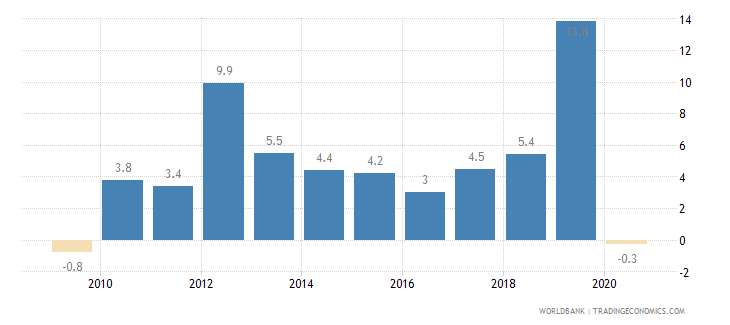 kazakhstan gross fixed capital formation annual percent growth wb data