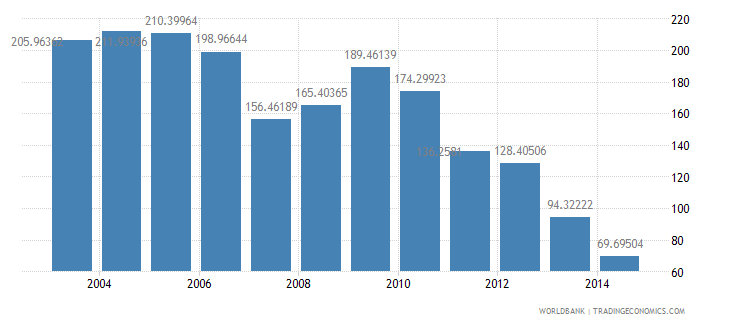 kazakhstan health expenditure total percent of gdp wb data