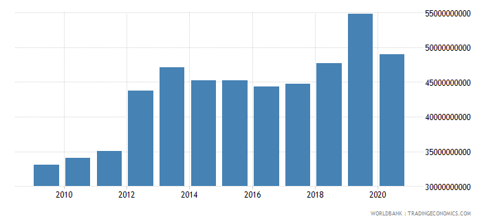 kazakhstan imports of goods and services constant 2000 us dollar wb data