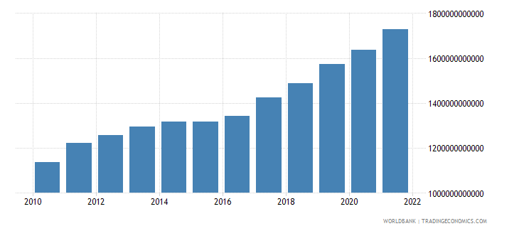 kazakhstan manufacturing value added constant lcu wb data