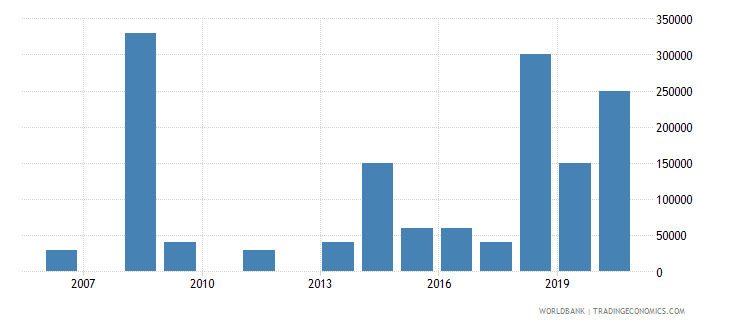 kazakhstan net bilateral aid flows from dac donors italy us dollar wb data