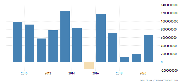 kazakhstan net flows on external debt private nonguaranteed png nfl us dollar wb data