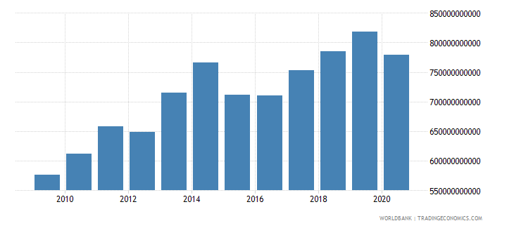 kazakhstan net taxes on products constant lcu wb data