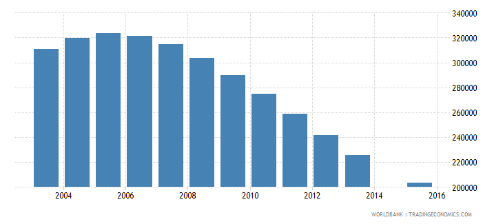 kazakhstan population age 17 total wb data