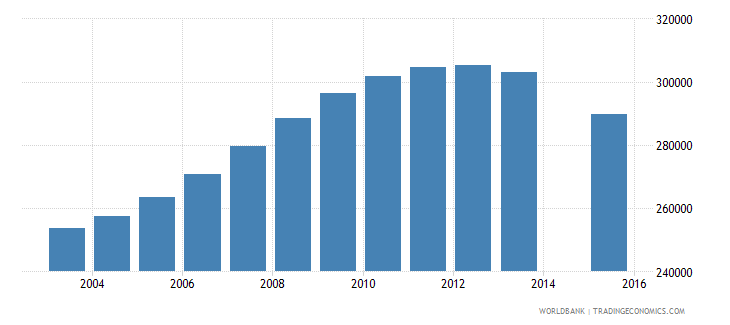 kazakhstan population age 24 total wb data