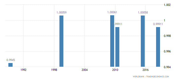 kazakhstan ratio of young literate females to males percent ages 15 24 wb data