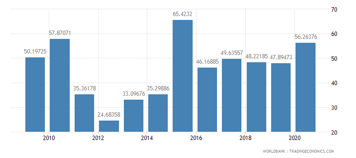 kazakhstan total debt service percent of exports of goods services and income wb data