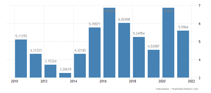 kazakhstan total reserves in months of imports wb data