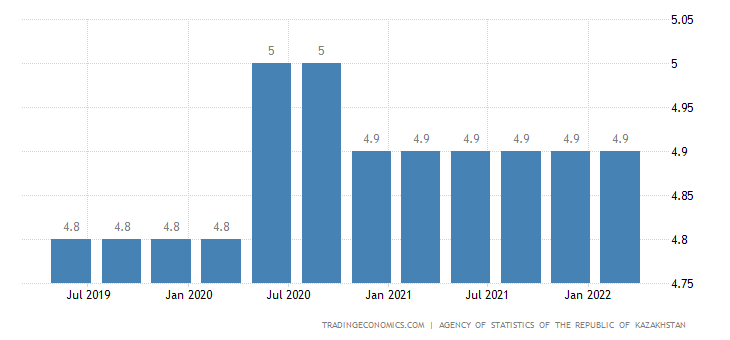 Kazakhstan Unemployment Rate