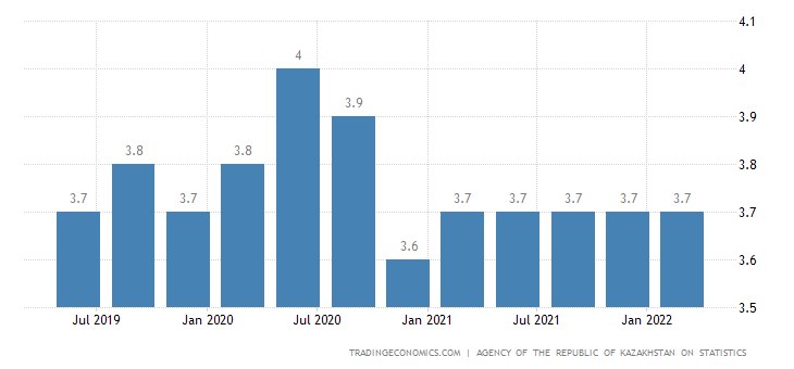 Kazakhstan Youth Unemployment Rate