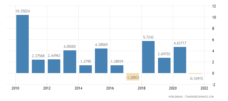 kenya agriculture value added annual percent growth wb data