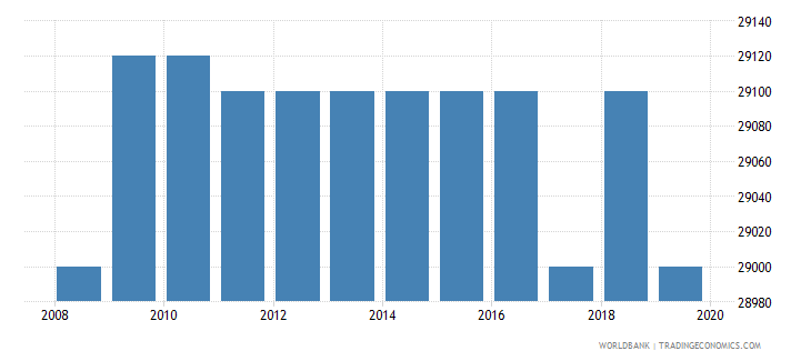 kenya armed forces personnel total wb data