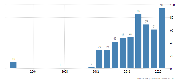 kenya battle related deaths number of people wb data