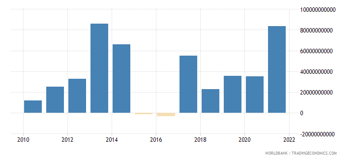 kenya changes in inventories constant lcu wb data