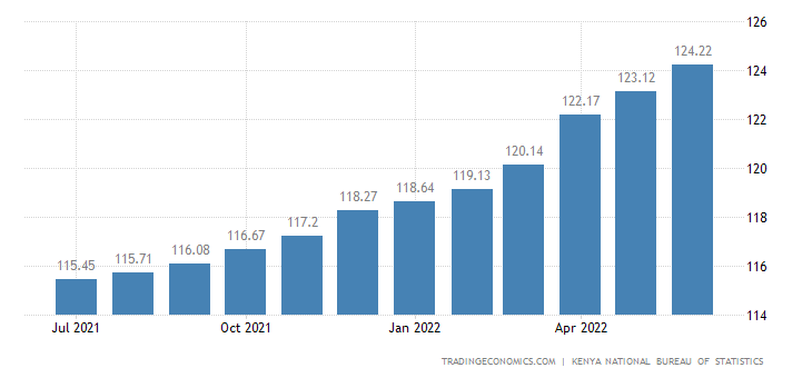Kenya Consumer Price Index (CPI)