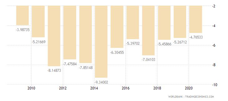 kenya current account balance percent of gdp wb data