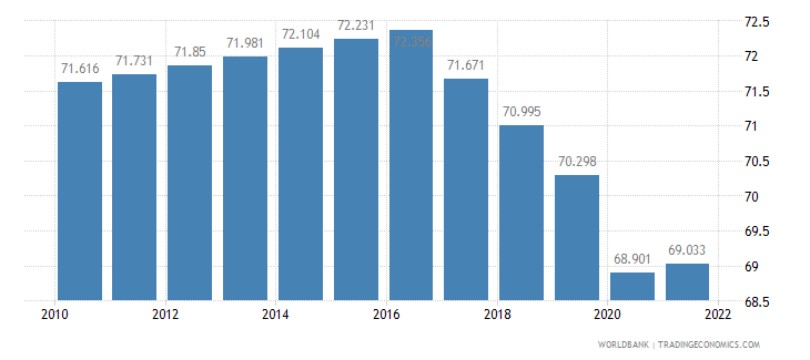 kenya employment to population ratio 15 plus  total percent wb data