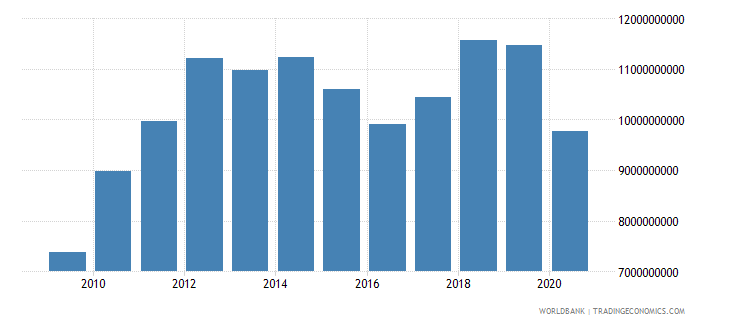 kenya exports of goods and services bop us dollar wb data