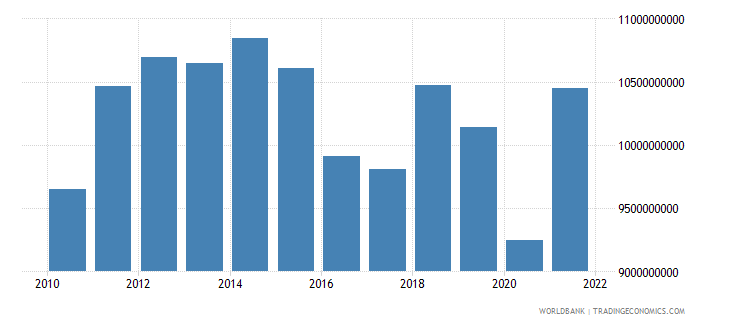 kenya exports of goods and services constant 2000 us dollar wb data